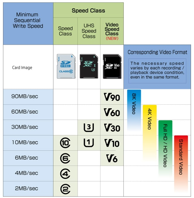 SD Speed Class by sdcard.org